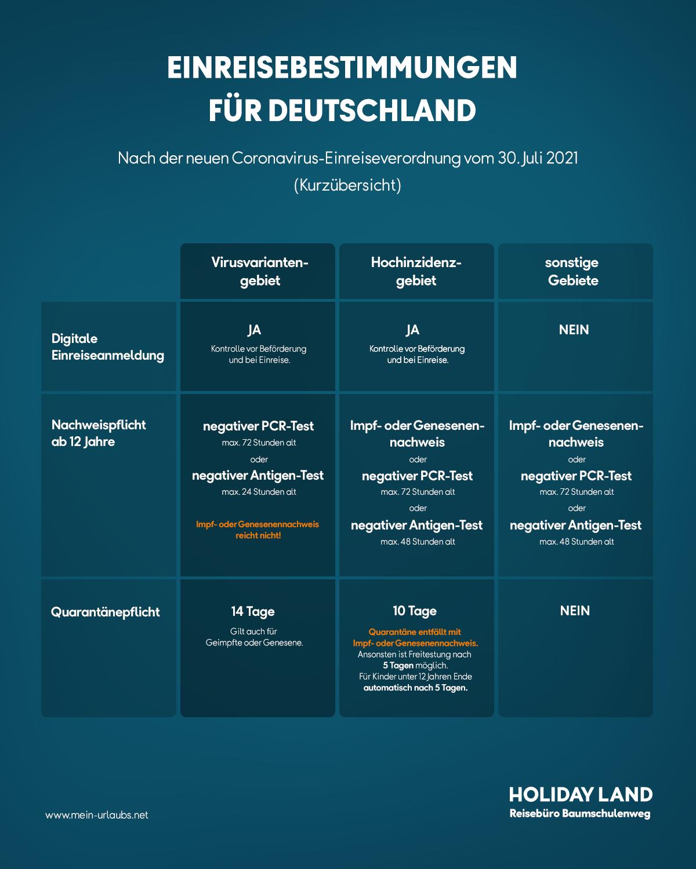 Kurzfassung der Einreisebestimmungen ab 1. August 2021